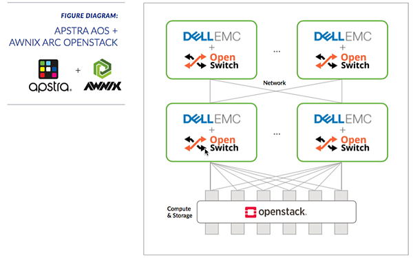 dell_emc_opx_awnix_apstra